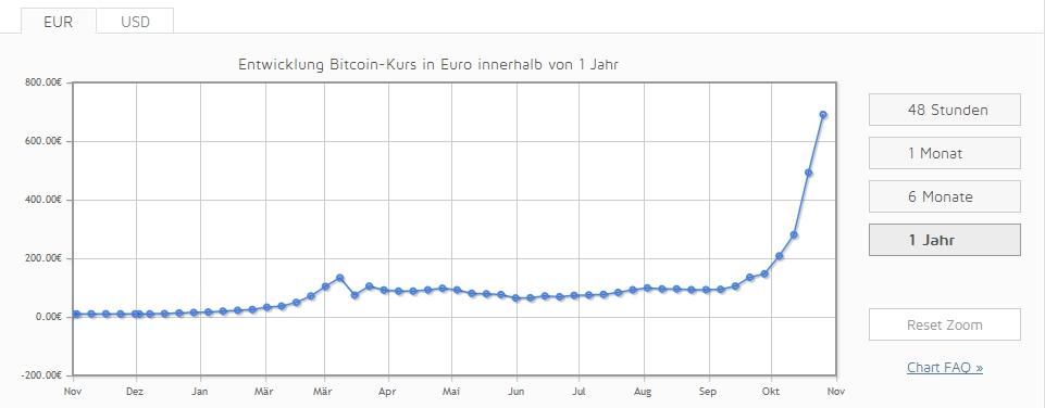 Bitcoins Kursentwickung