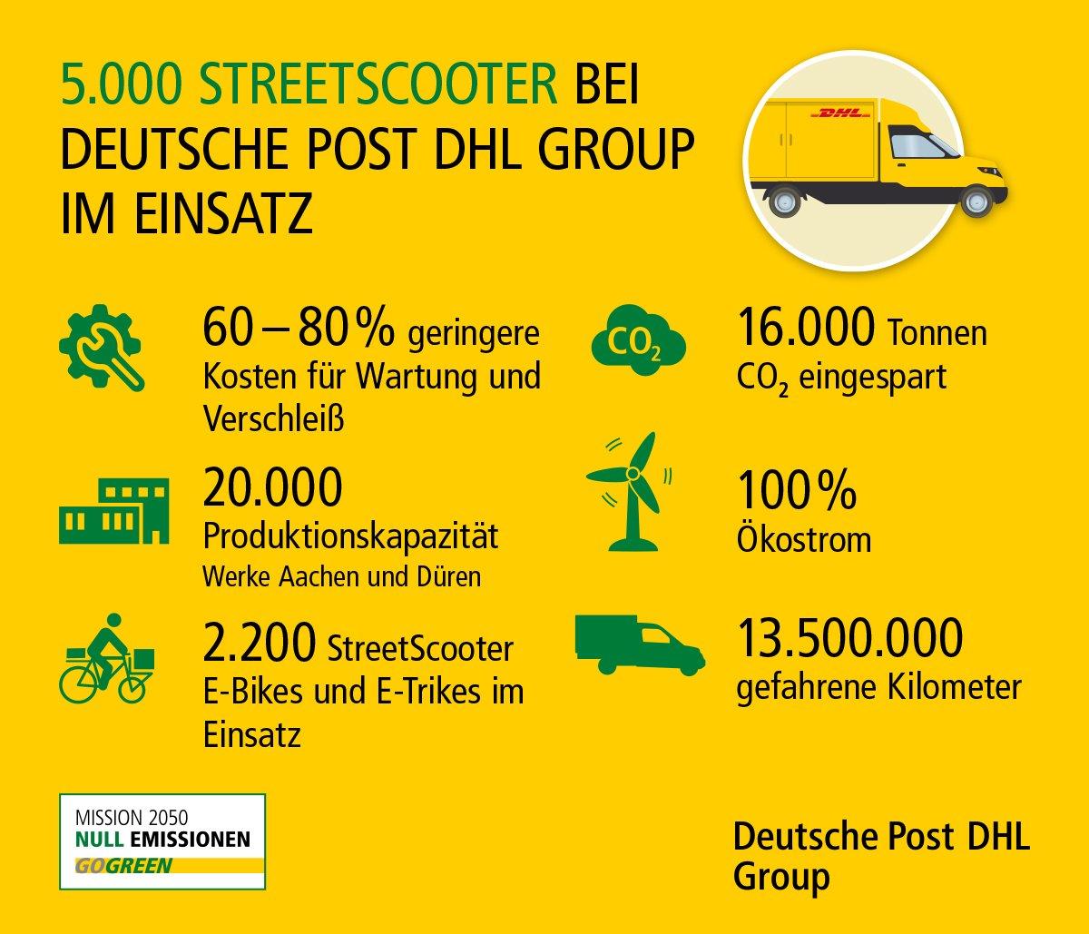 Der Streetscooter der Deutschen Post in Zahlen