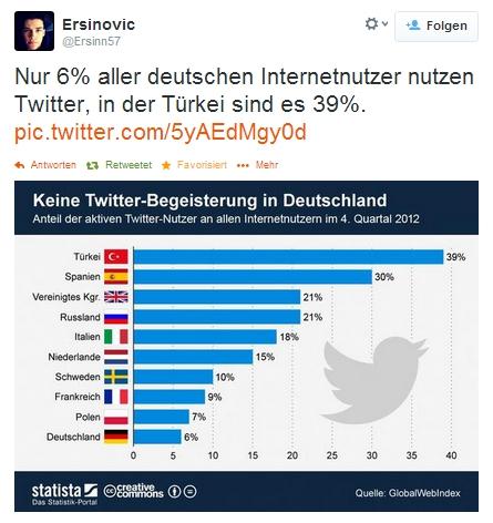 Twitter wird in der Türkei gesperrt und ist vielleicht auf dem Weg in die Diktatur